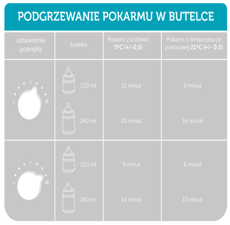 Canpol Elektryczny Podgrzewacz Do Butelek 77/050